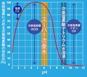 スーパー次亜水は次亜塩素酸ナトリウムを弱酸性域に調整し、除菌力のある次亜塩素酸比率を高めたものです。